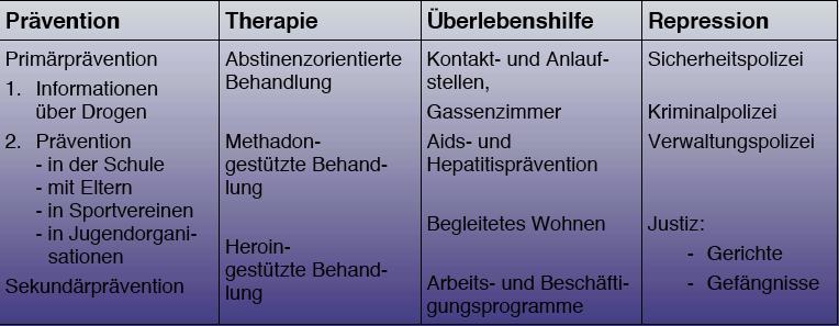 Erfolgreiche Drogenpolitik: Schweizer 4-Säulen-Programm